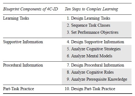 Complex Learning Research Paper