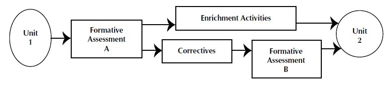 Mastery Learning Research Paper