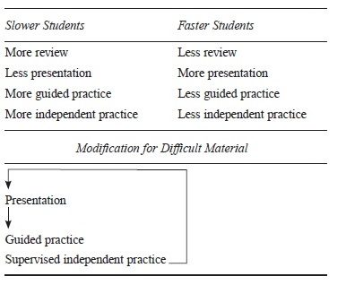 Systematic Instruction Research Paper