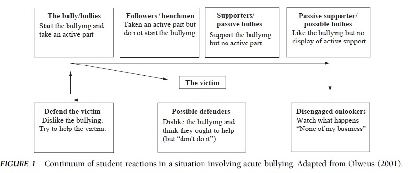 Bullying on School Campuses Research Paper