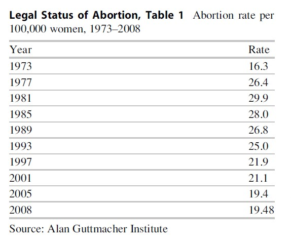 Legal Status of Abortion Research Paper