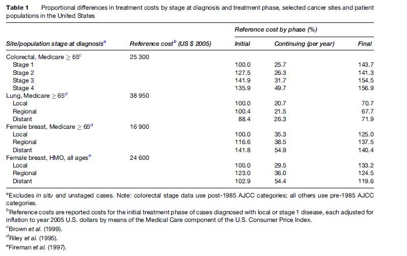 Cancer Economics Research Paper