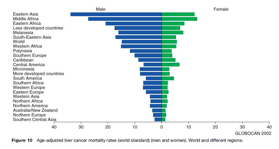 Cancer Mortality Research Paper