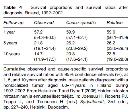 Cancer Survival Research Paper