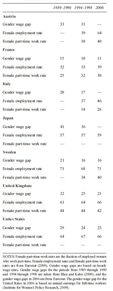 Economics of Gender Research Paper