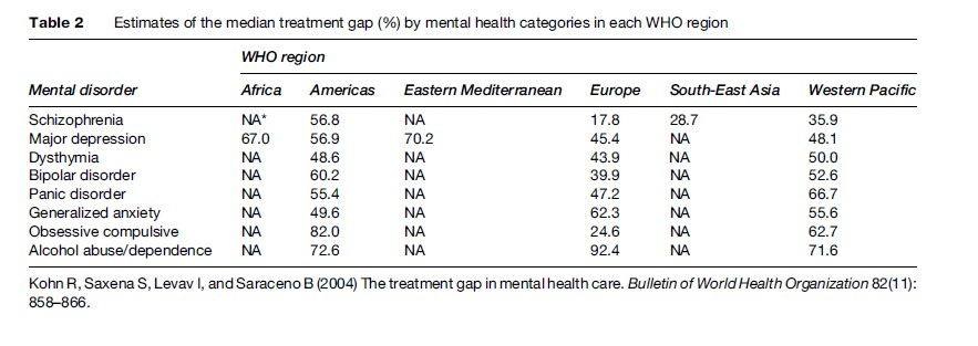Mental Health and Substance Abuse