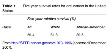 Oral Cancer Research Paper