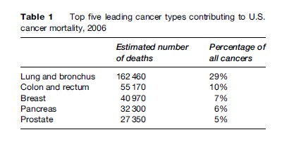 Pancreatic Cancer Research Paper