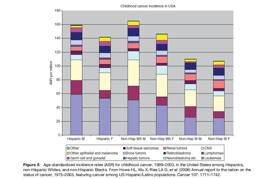 Pediatric Cancers Research Paper