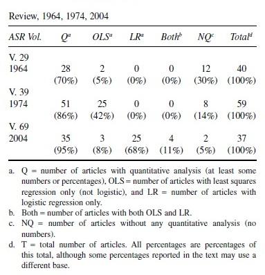 Quantitative Methodology Research Paper