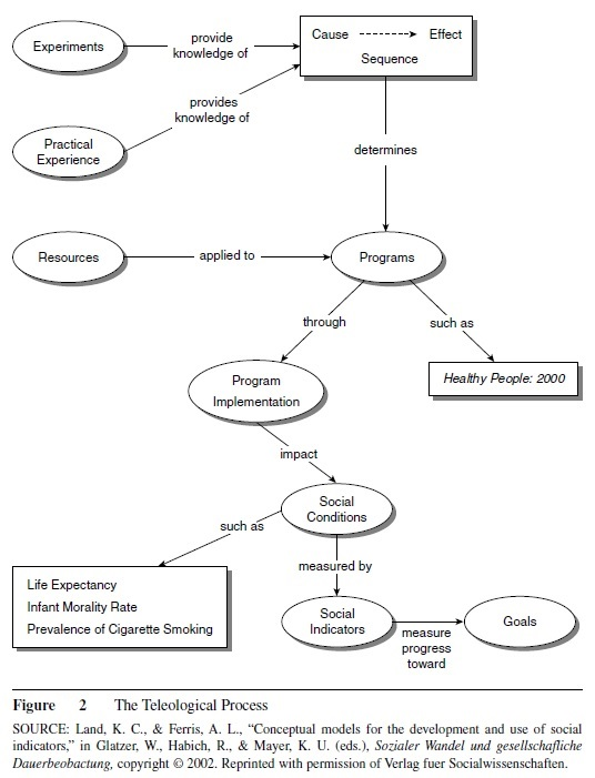 Social Indicators Research Paper