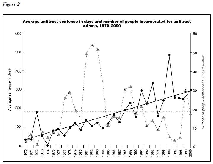 Antitrust Offenses Research Paper