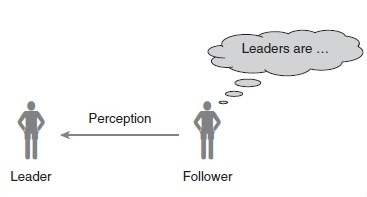 Implicit Leadership Theories Research Paper