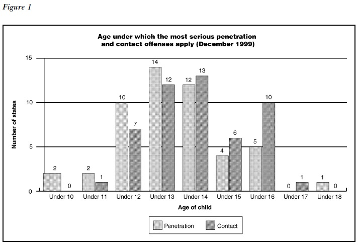 Sex Offenses Against Children Research Paper