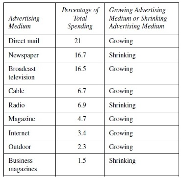 Advertising Business Research Paper Table 1