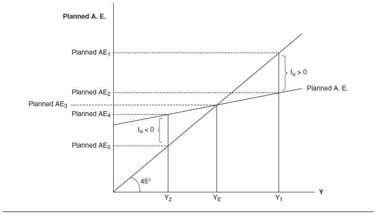 Aggregate Expenditures Research Paper Figure 1