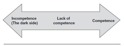 Competent and Incompetent Communication Research Paper Figure 2