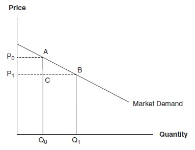 Cost-Benefit Analysis Research Paper Figure 1
