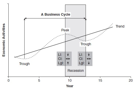 Economic Measurement and Forecasting Research Paper Figure 1