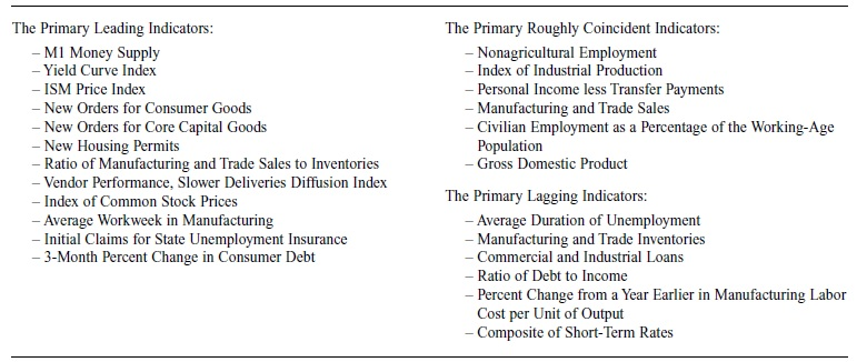 Economic Measurement and Forecasting Research Paper Table 1