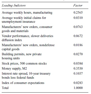 Economic Measurement and Forecasting Research Paper Table 2