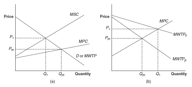 Externalities and Property Rights Research Paper Figure 1