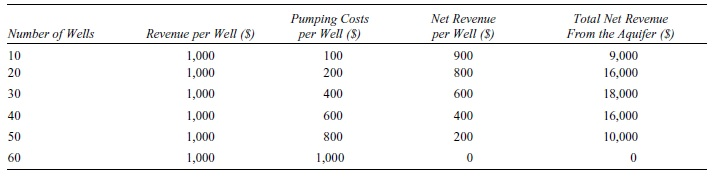 Externalities and Property Rights Research Paper Table 1