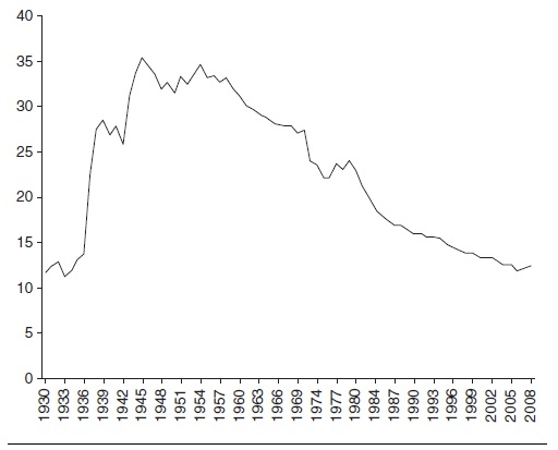 Labor Unions Research Paper Figure 1