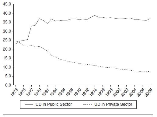 Labor Unions Research Paper Figure 2
