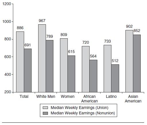 Labor Unions Research Paper Figure 3