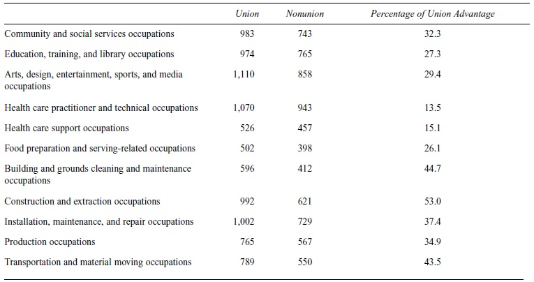 Labor Unions Research Paper Table 1