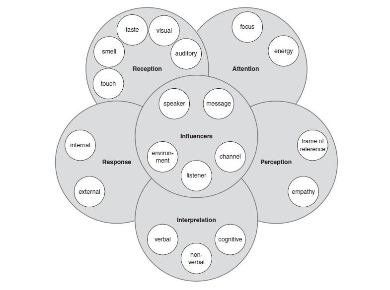 Listening, Understanding, and Misunderstanding Research Paper