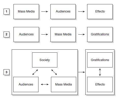 Media Use and Gratification Research Paper Figure 1