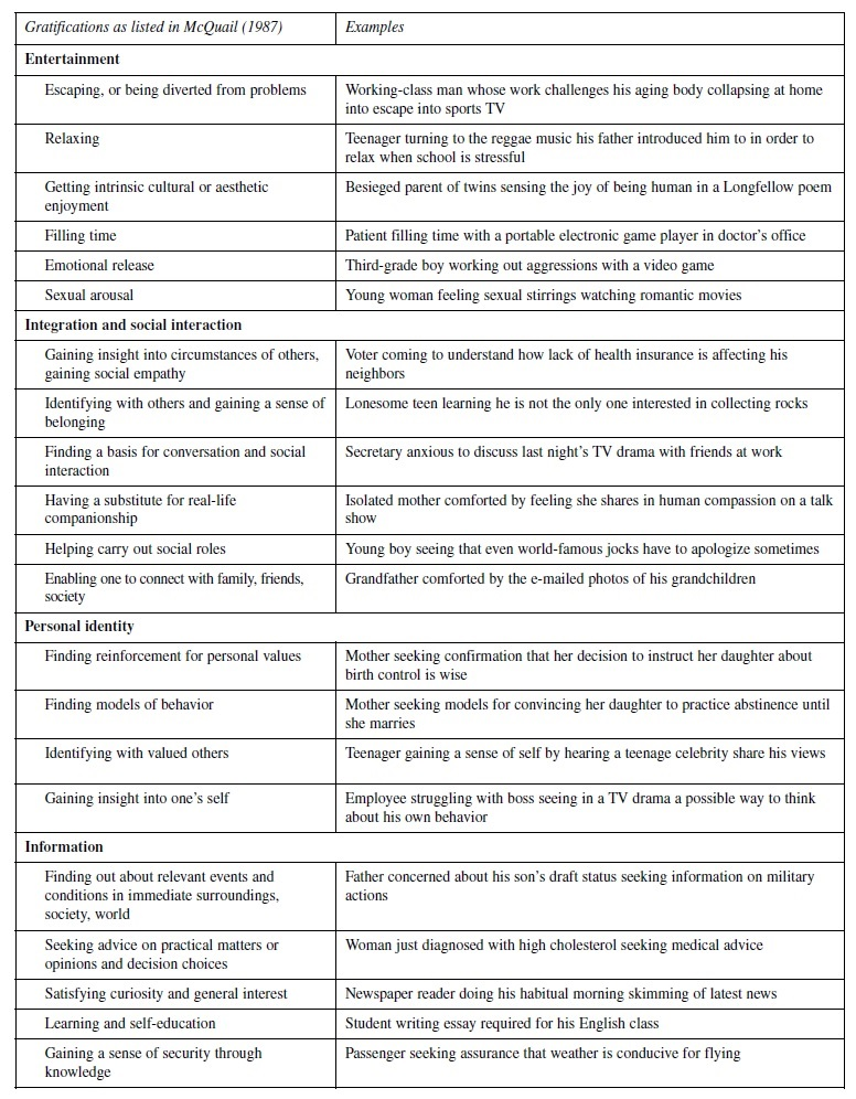 Media Use and Gratification Research Paper Table 1