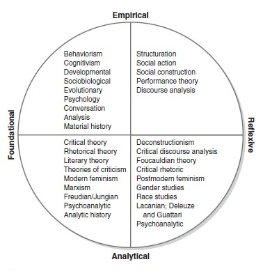 Philosophy and Theory of Communication Research Paper