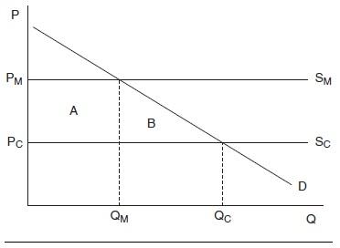 Public Choice Research Paper Figure 3