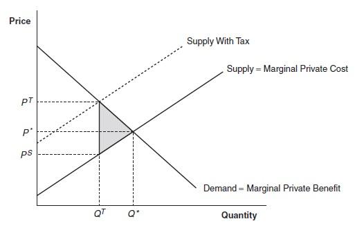 Public Finance Research Paper Figure 2