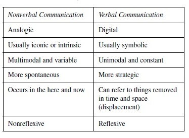 Verbal and Nonverbal Communication Research Paper