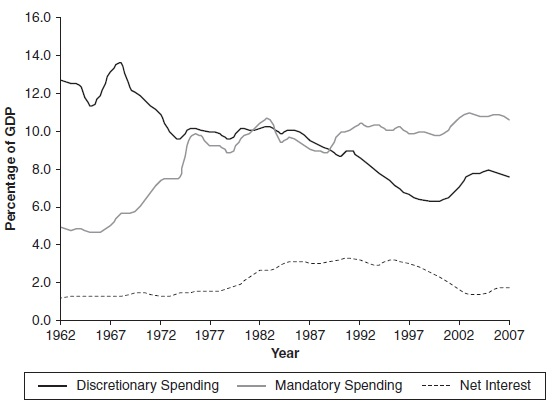 Fiscal Policy Research Paper Figure 1