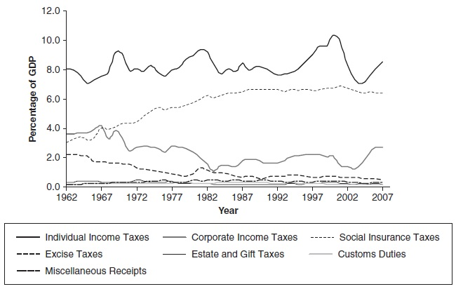 Fiscal Policy Research Paper Figure 3
