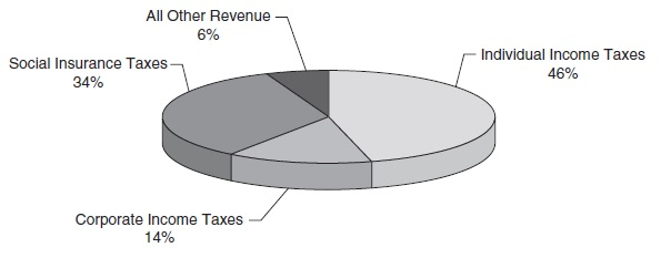 Fiscal Policy Research Paper Figure 4