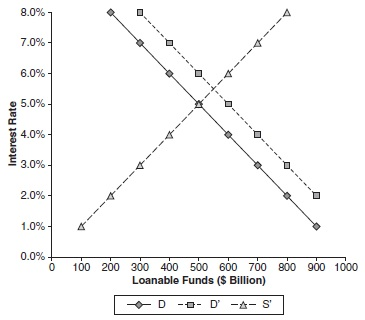 Fiscal Policy Research Paper Figure 5