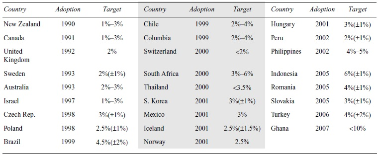 Monetary Policy and Inflation Targeting Research Paper Table 1
