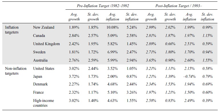 Monetary Policy and Inflation Targeting Research Paper Table 2