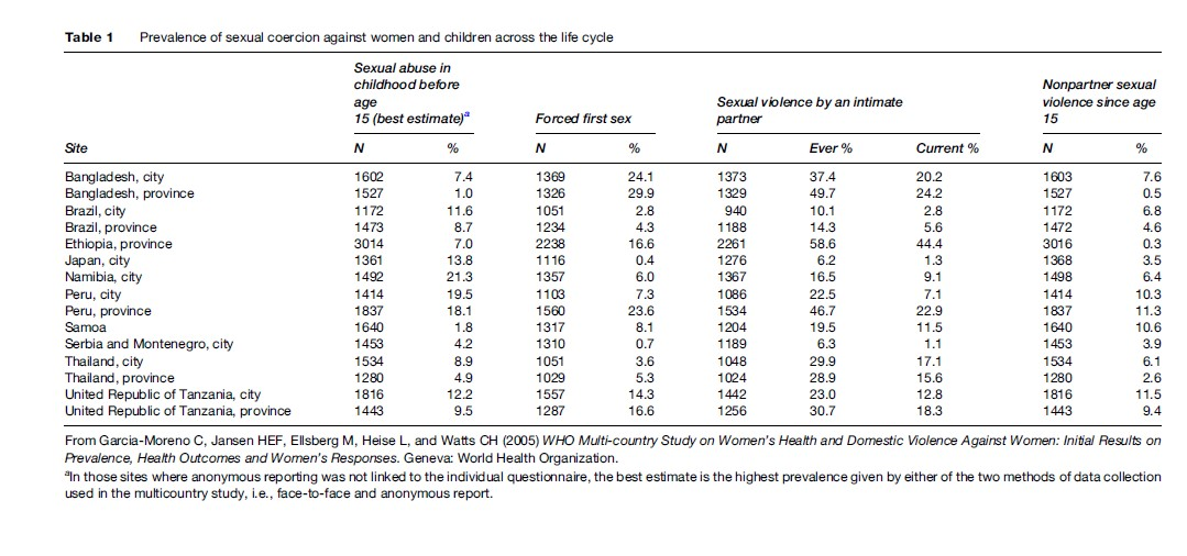 Sexual Violence Research Paper Table 1