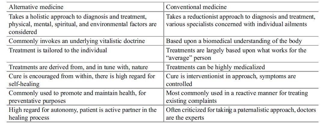 Alternative Medicine Research Paper