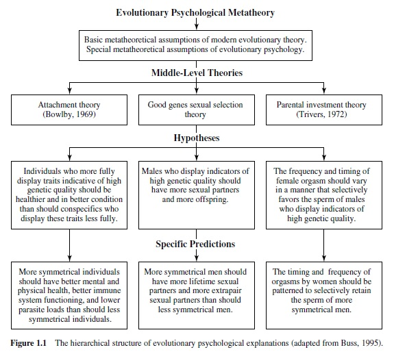 Evolutionary Psychology Research Paper Figure1