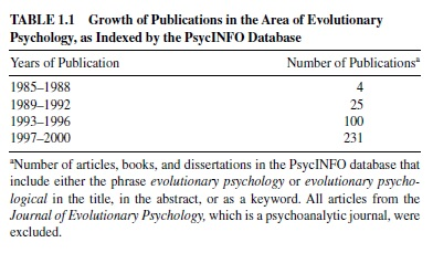 Evolutionary Psychology Research Paper Table 1