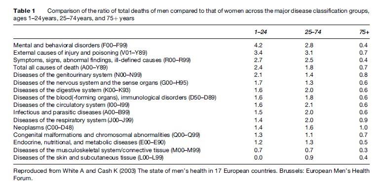 Men's Health Research Paper