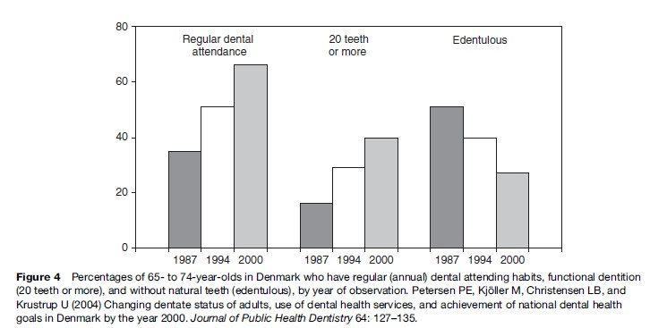Oral Health Research Paper